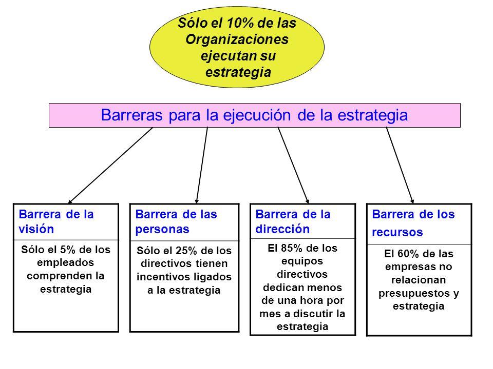 Barreras para la ejecución de la estrategia