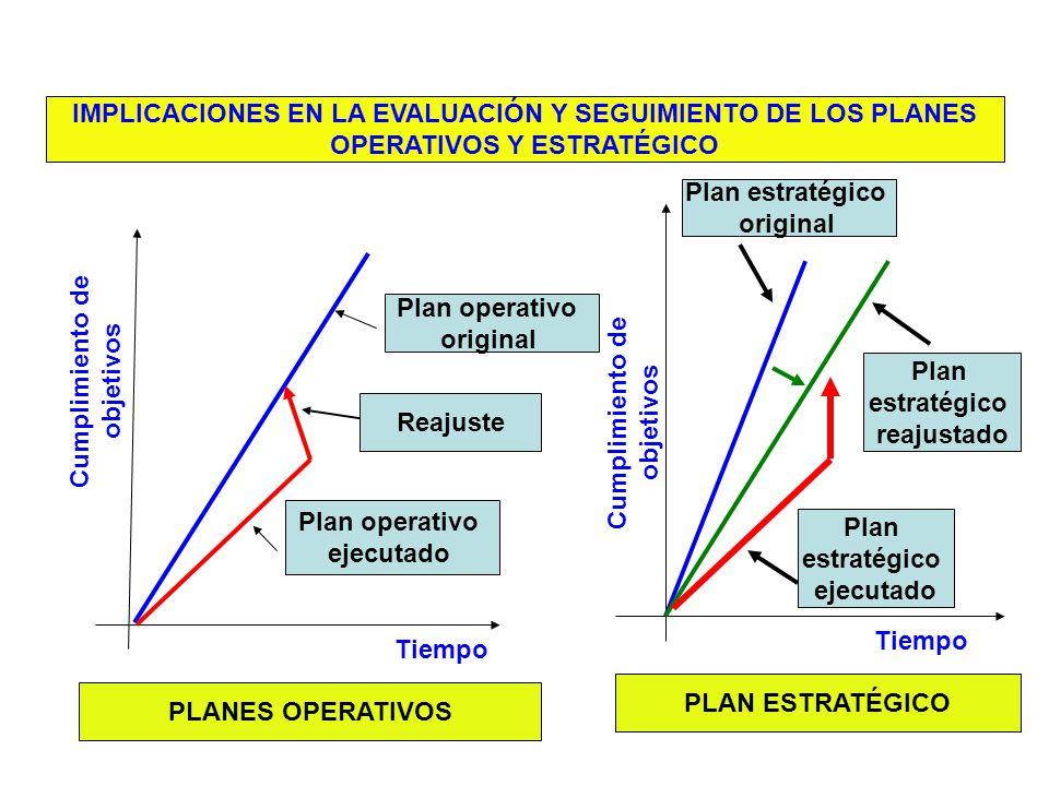 IMPLICACIONES EN LA EVALUACIÓN Y SEGUIMIENTO DE LOS PLANES