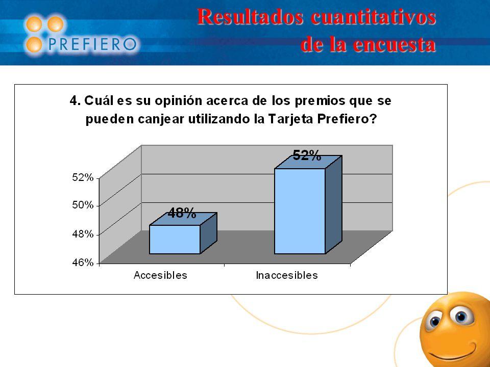 Resultados cuantitativos de la encuesta