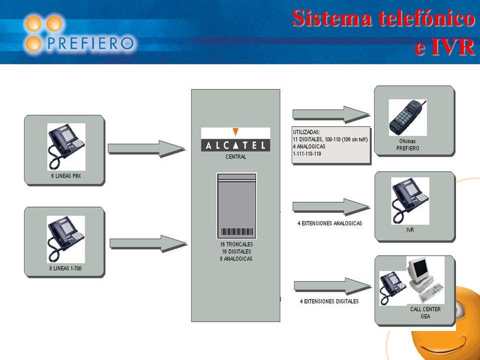 Sistema telefónico e IVR