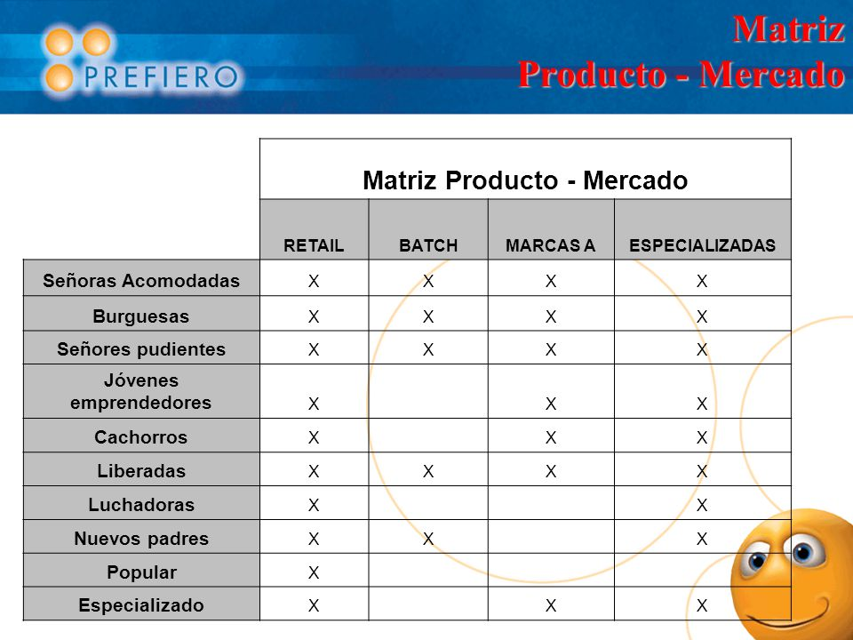 Matriz Producto - Mercado