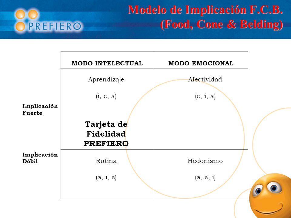 Modelo de Implicación F.C.B. (Food, Cone & Belding)