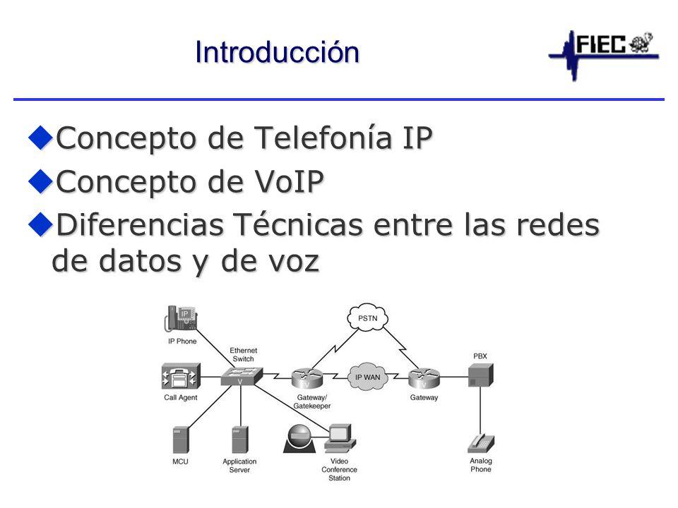 Introducción Concepto de Telefonía IP. Concepto de VoIP.
