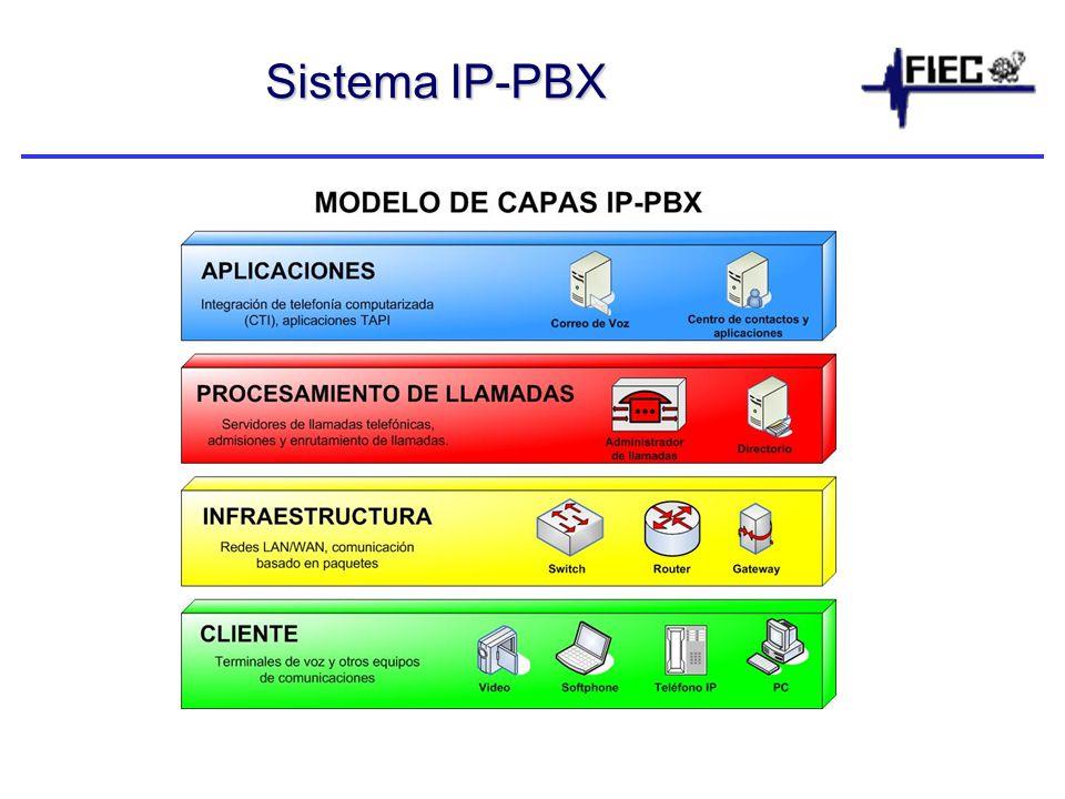 Sistema IP-PBX