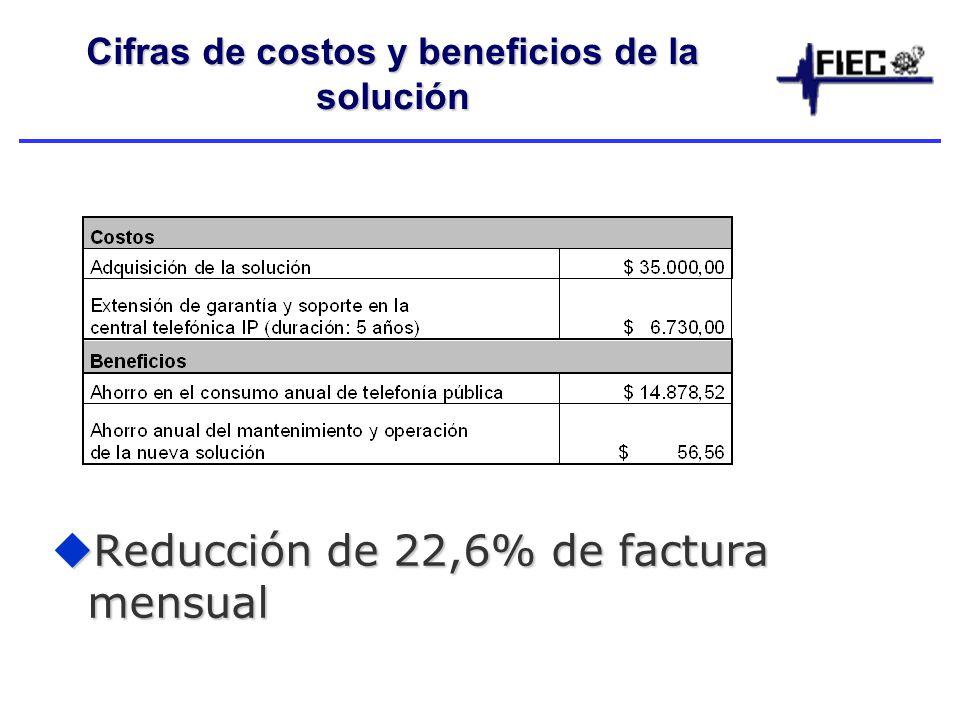 Cifras de costos y beneficios de la solución