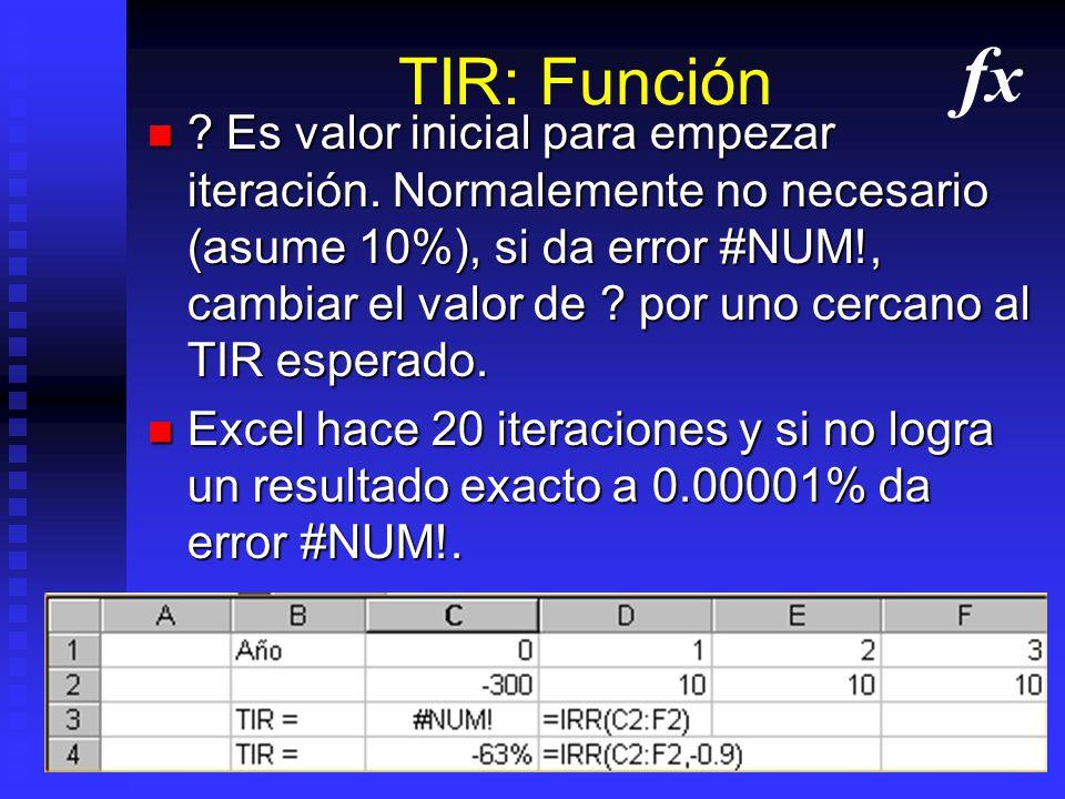 TIR: Función fx.