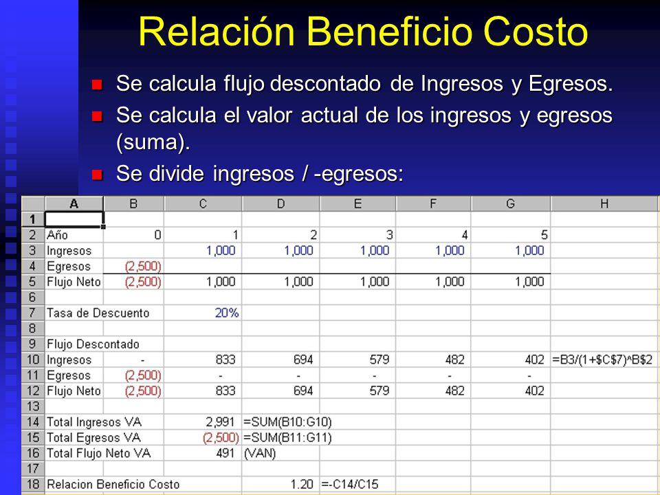 Relación Beneficio Costo