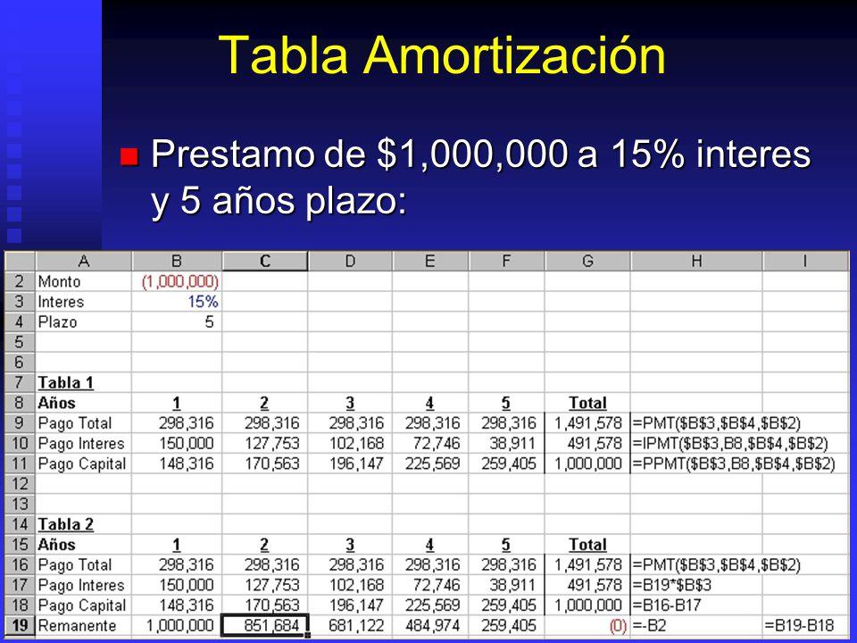Tabla Amortización Prestamo de $1,000,000 a 15% interes y 5 años plazo: