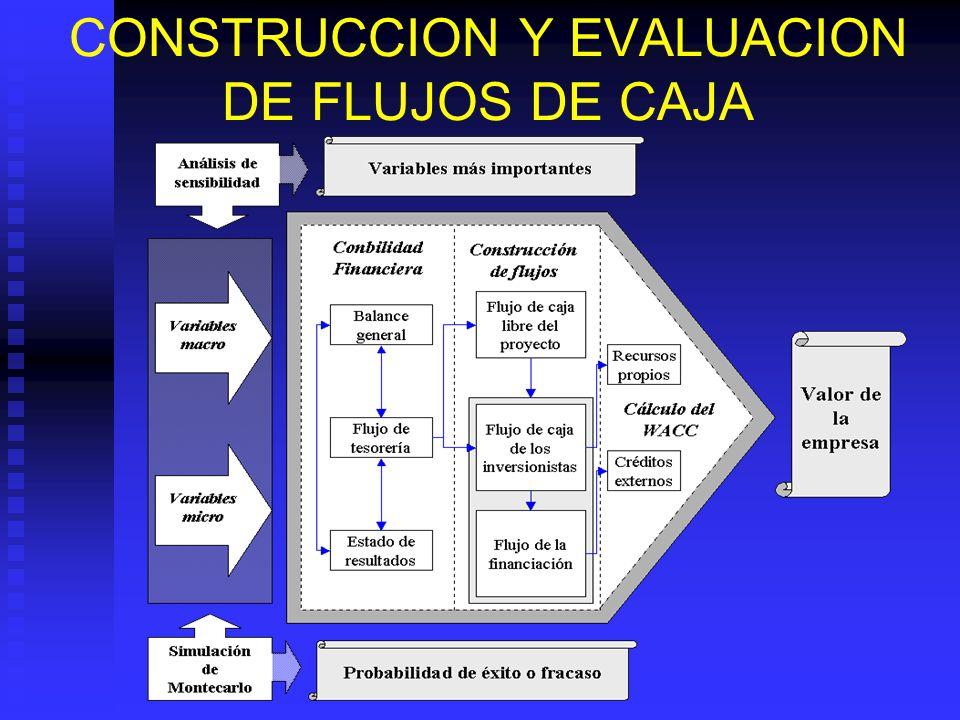 CONSTRUCCION Y EVALUACION DE FLUJOS DE CAJA