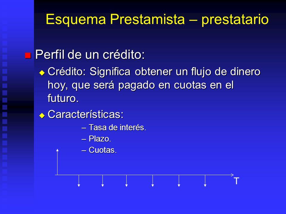 Esquema Prestamista – prestatario