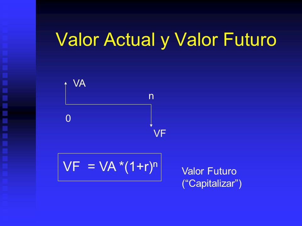 Valor Actual y Valor Futuro