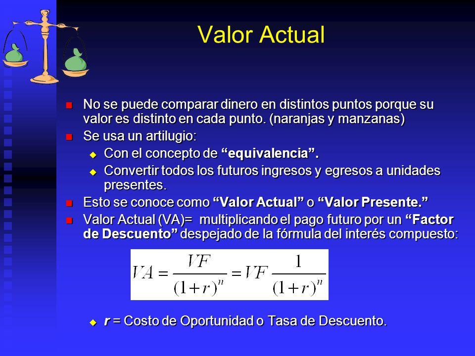 Valor Actual No se puede comparar dinero en distintos puntos porque su valor es distinto en cada punto. (naranjas y manzanas)