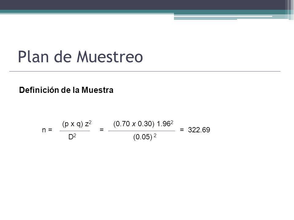 Plan de Muestreo Definición de la Muestra (p x q) z2 D2