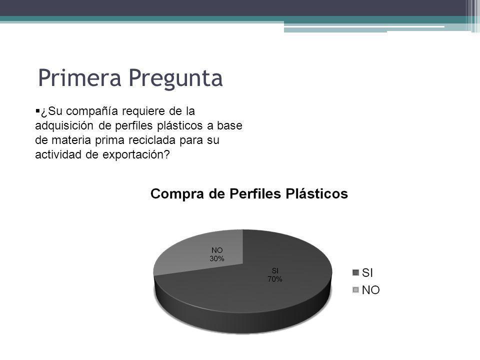 Primera Pregunta ¿Su compañía requiere de la adquisición de perfiles plásticos a base de materia prima reciclada para su actividad de exportación