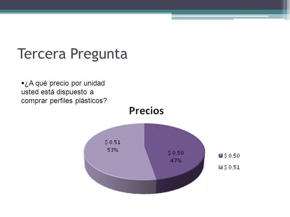 Tercera Pregunta ¿A qué precio por unidad usted está dispuesto a comprar perfiles plásticos