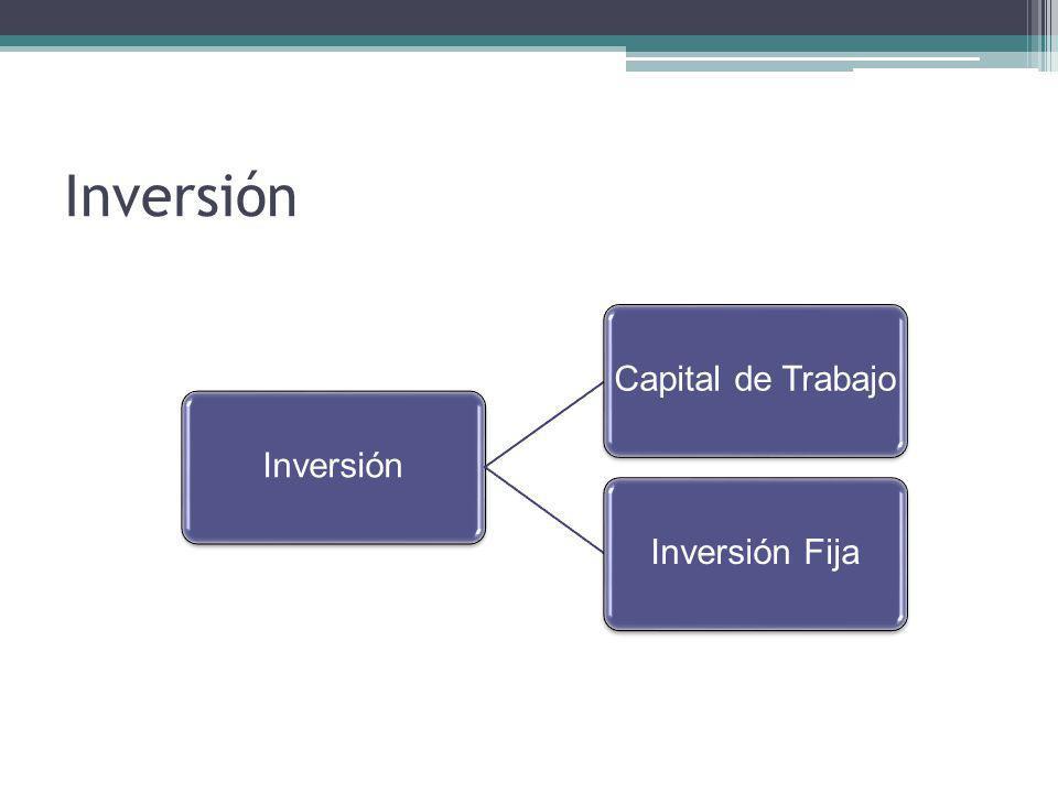 Inversión Inversión Capital de Trabajo Inversión Fija