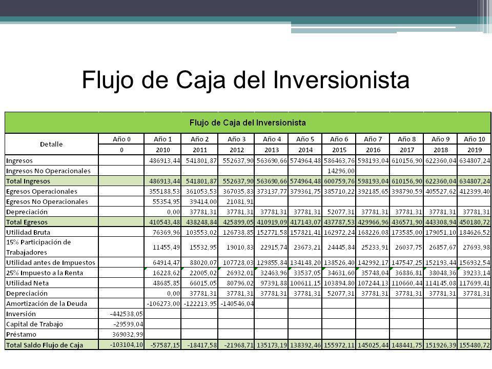 Flujo de Caja del Inversionista