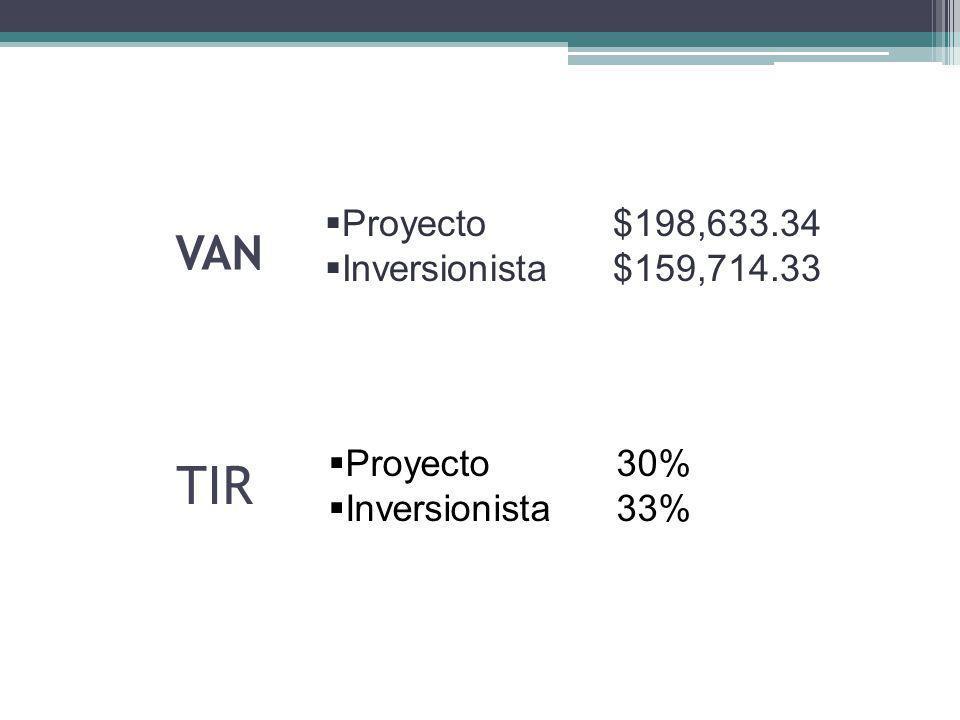TIR VAN Proyecto $198,633.34 Inversionista $159,714.33 Proyecto 30%