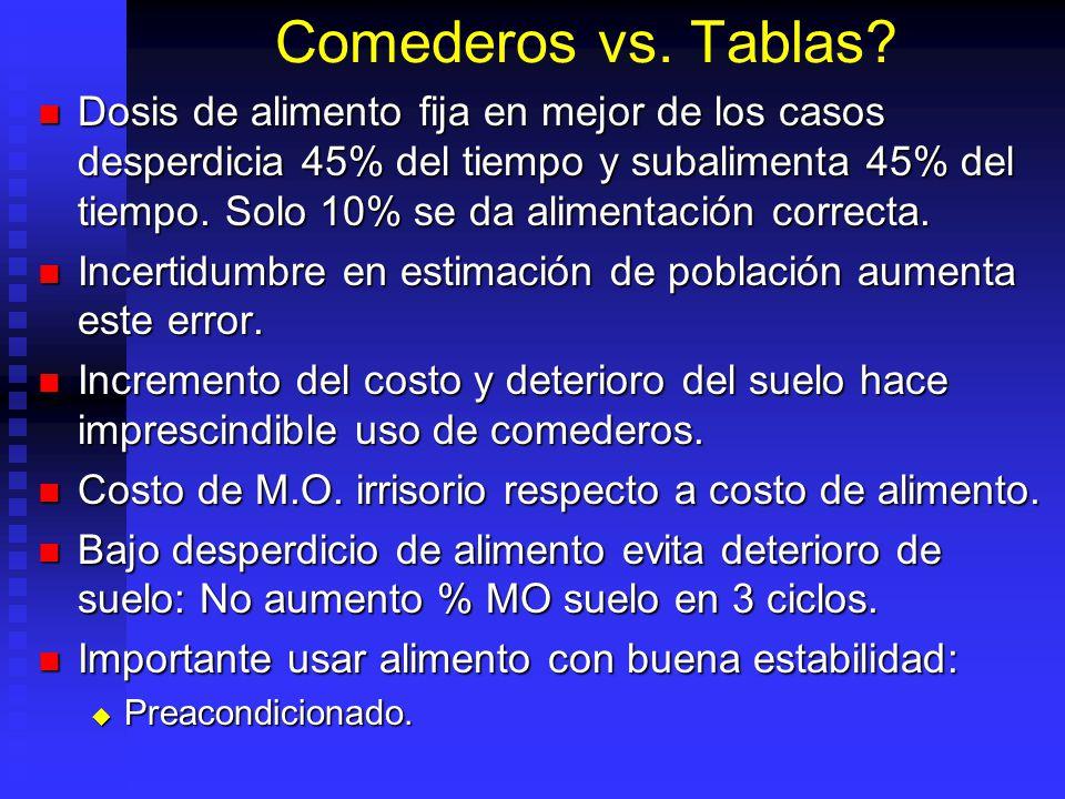 Comederos vs. Tablas