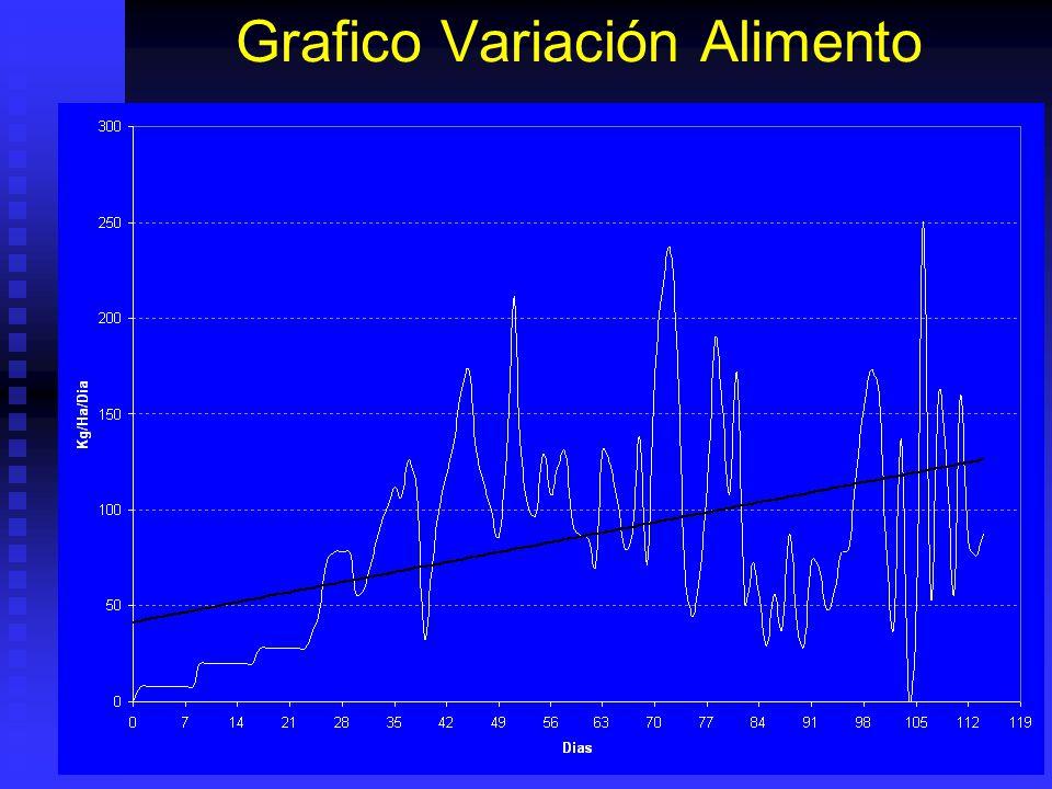 Grafico Variación Alimento