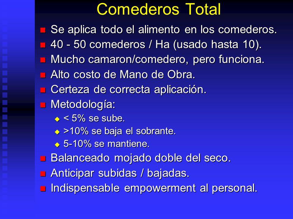 Comederos Total Se aplica todo el alimento en los comederos.