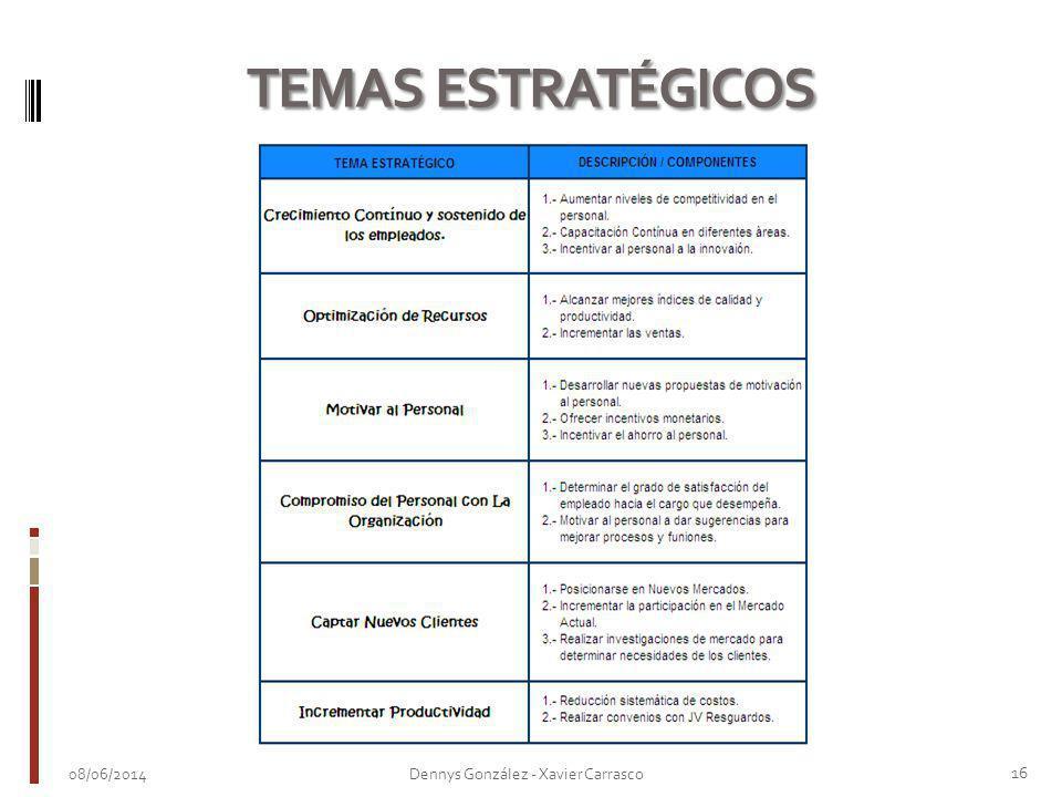TEMAS ESTRATÉGICOS 01/04/2017 Dennys González - Xavier Carrasco