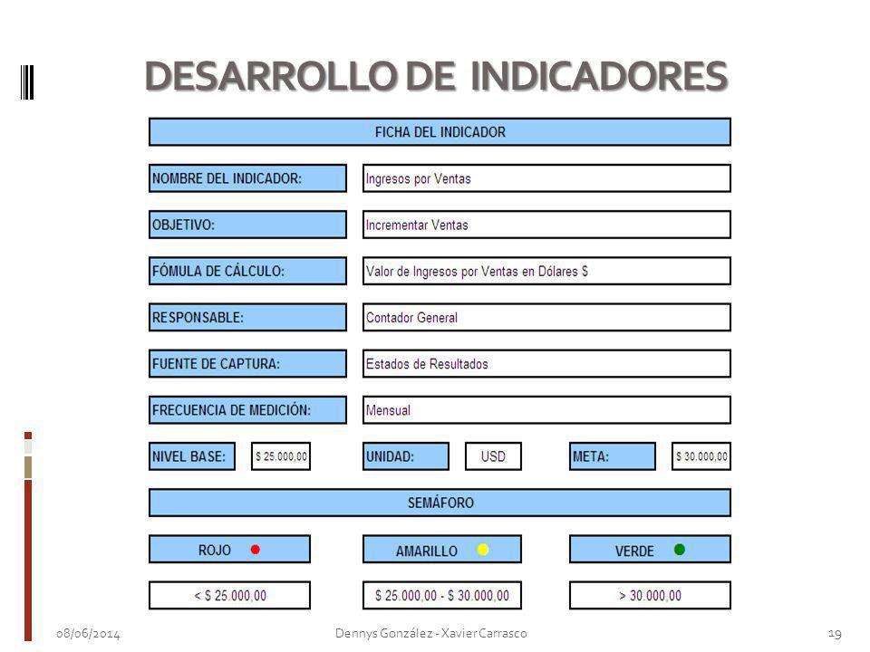 DESARROLLO DE INDICADORES