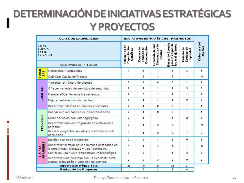 DETERMINACIÓN DE INICIATIVAS ESTRATÉGICAS Y PROYECTOS