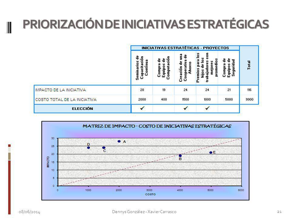 PRIORIZACIÓN DE INICIATIVAS ESTRATÉGICAS