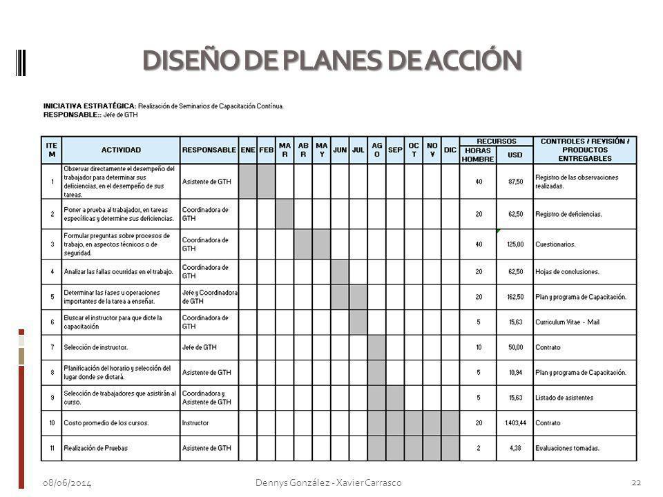 DISEÑO DE PLANES DE ACCIÓN