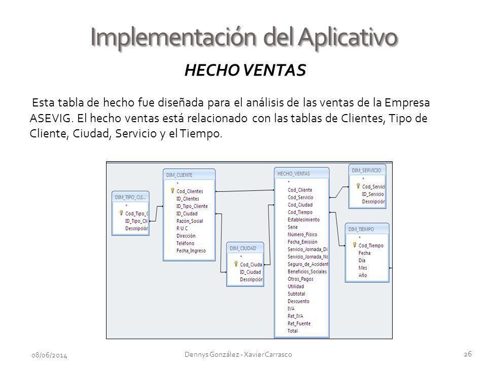 Implementación del Aplicativo