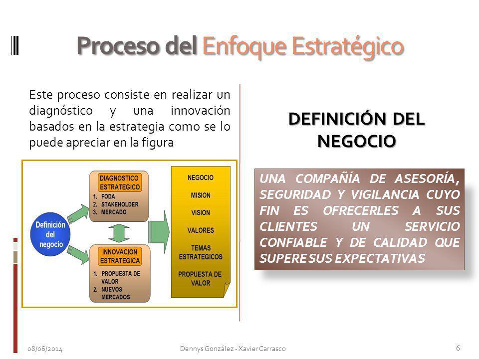 Proceso del Enfoque Estratégico
