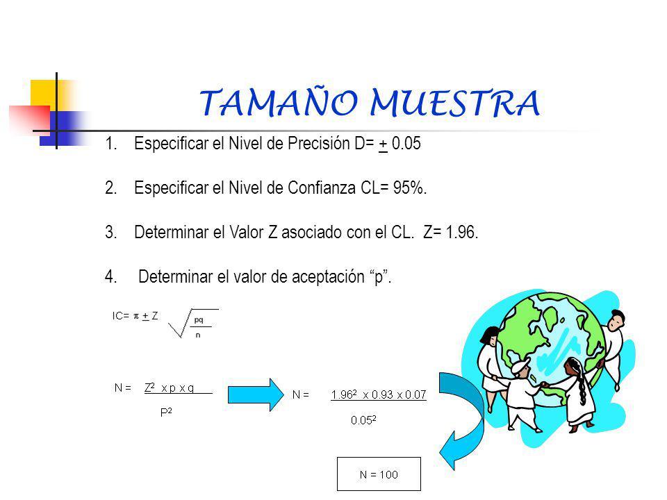 TAMAÑO MUESTRA 1. Especificar el Nivel de Precisión D= + 0.05
