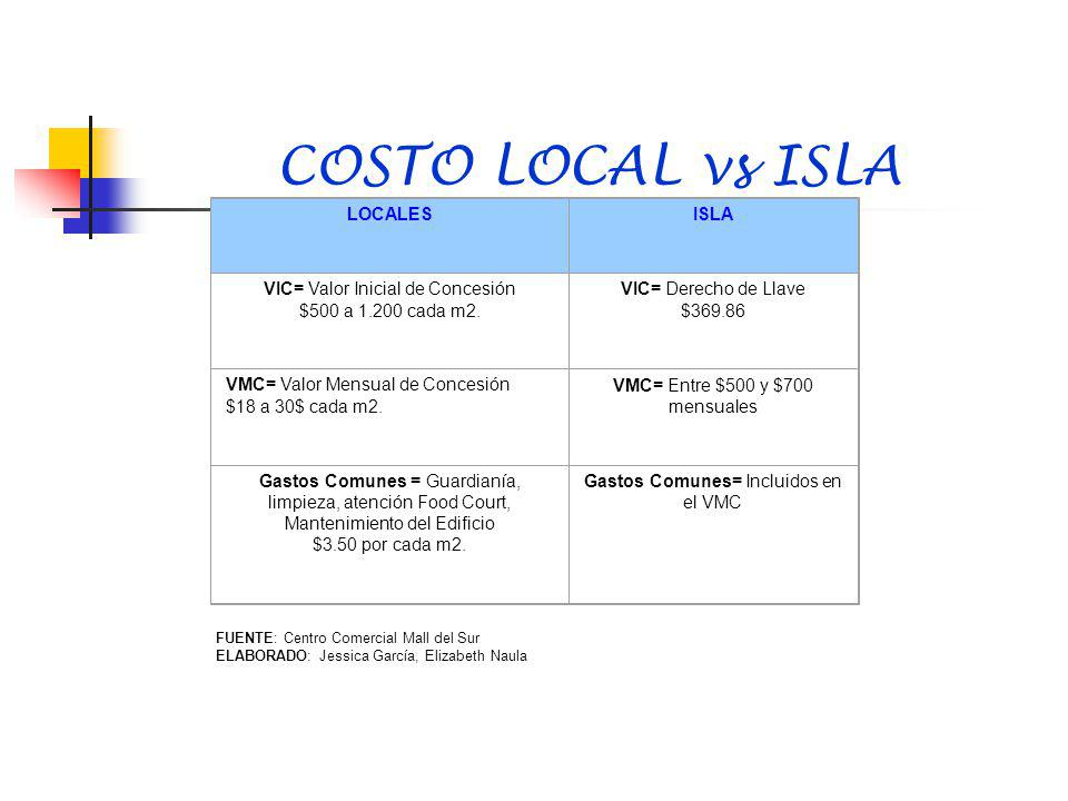COSTO LOCAL vs ISLA LOCALES ISLA VIC= Valor Inicial de Concesión