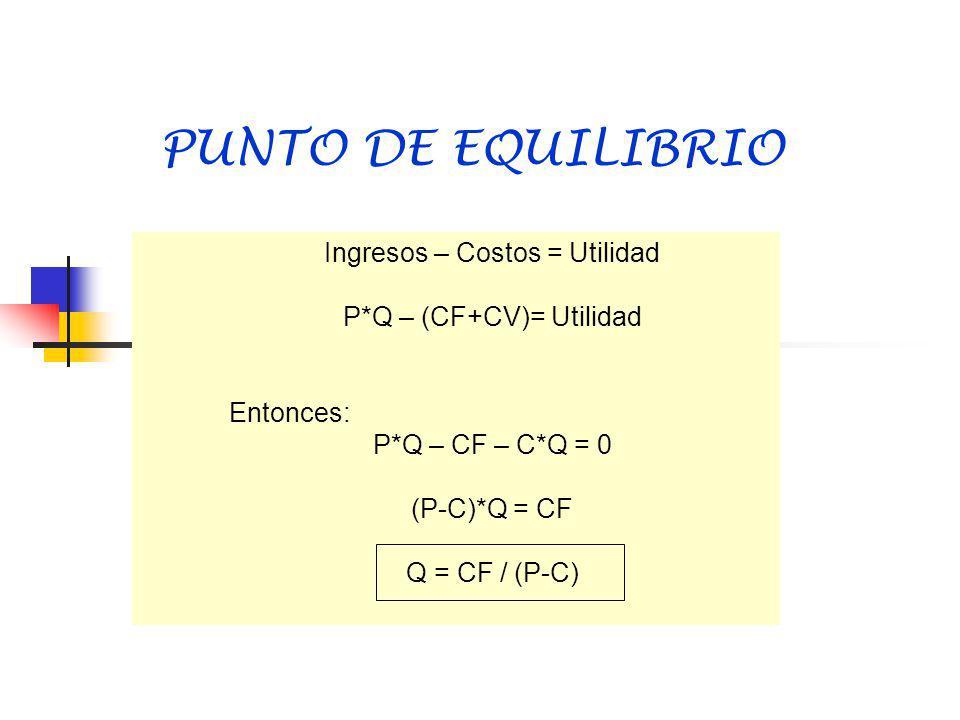 PUNTO DE EQUILIBRIO Ingresos – Costos = Utilidad