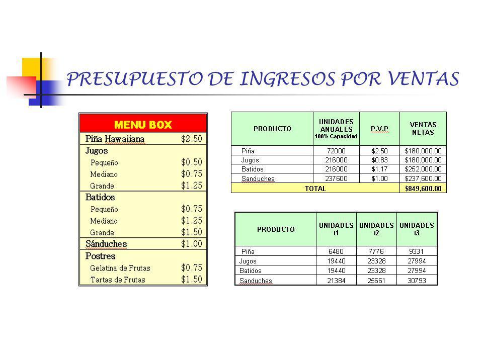 PRESUPUESTO DE INGRESOS POR VENTAS