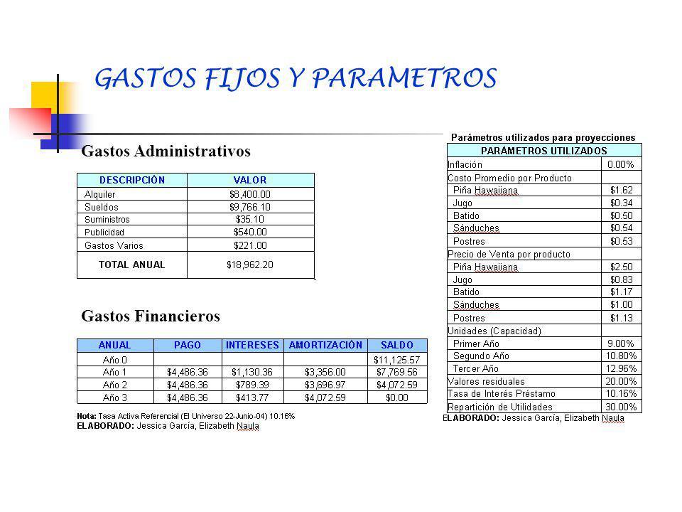 GASTOS FIJOS Y PARAMETROS