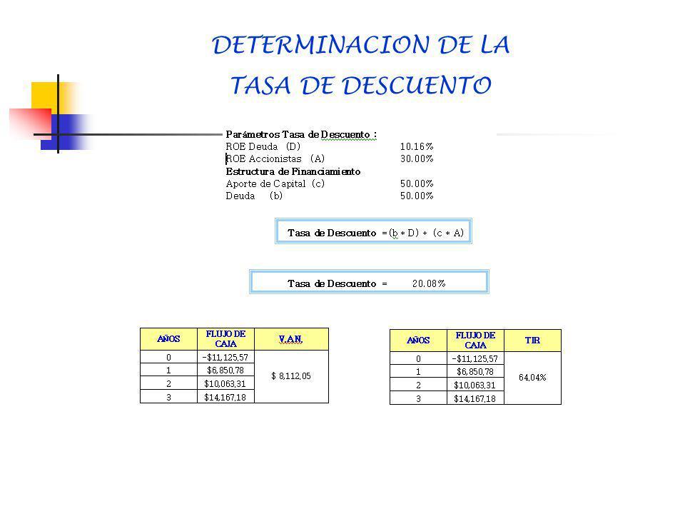DETERMINACION DE LA TASA DE DESCUENTO