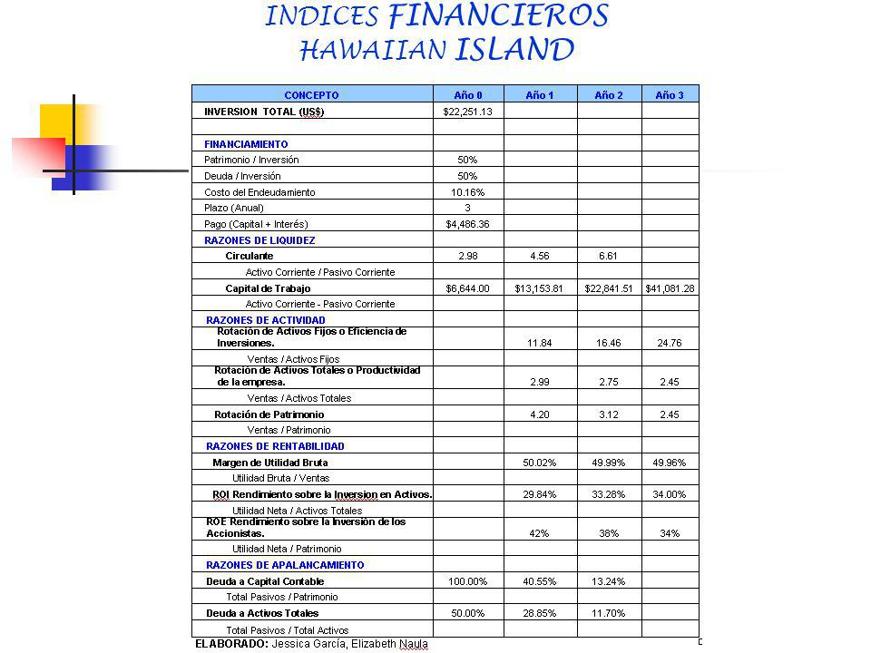 INDICES FINANCIEROS HAWAIIAN ISLAND