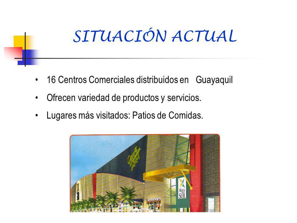 SITUACIÓN ACTUAL 16 Centros Comerciales distribuidos en Guayaquil
