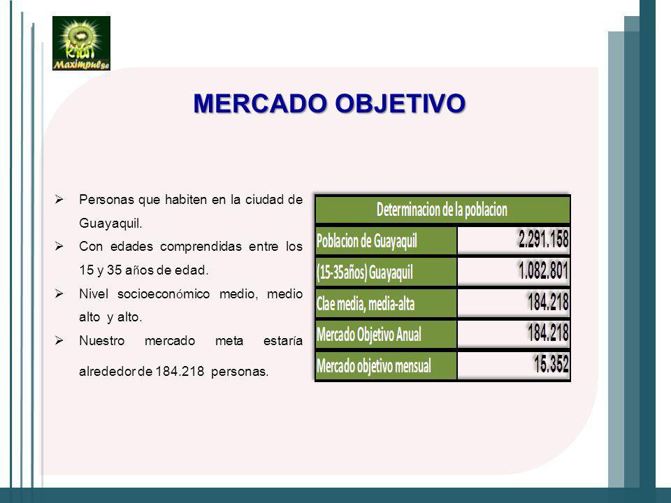 MERCADO OBJETIVO Personas que habiten en la ciudad de Guayaquil.