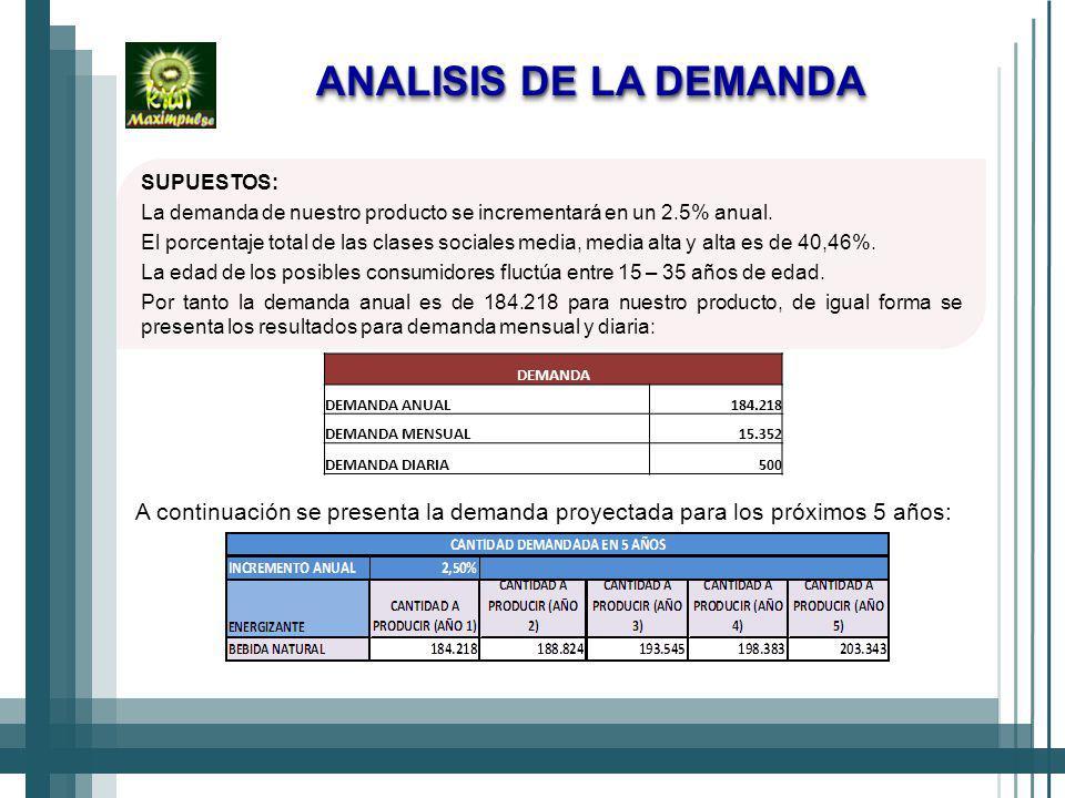 ANALISIS DE LA DEMANDA SUPUESTOS: La demanda de nuestro producto se incrementará en un 2.5% anual.
