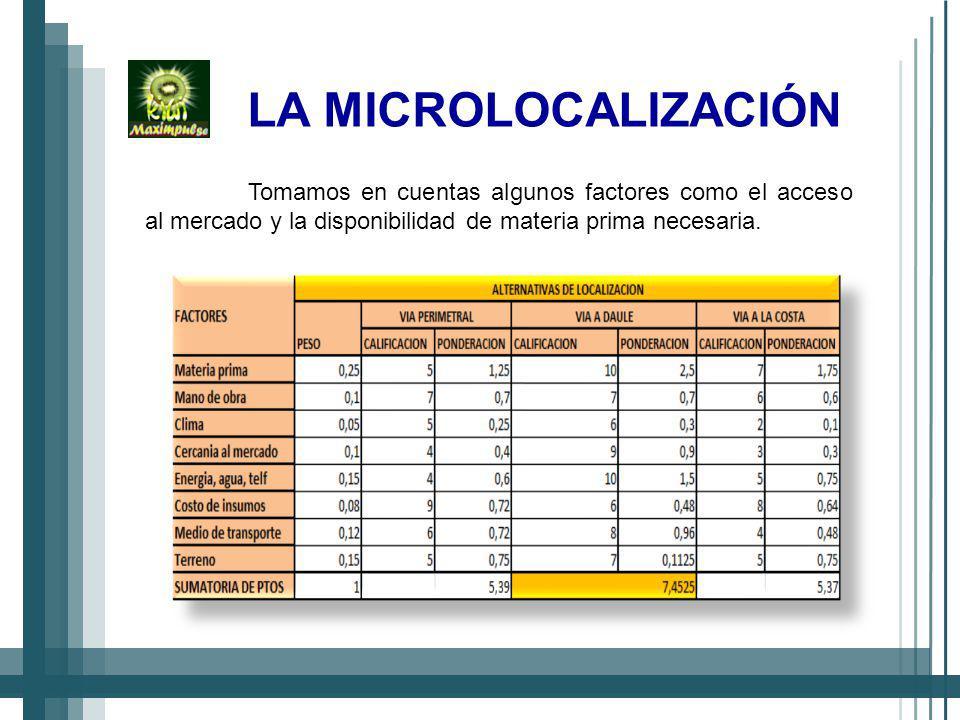 LA MICROLOCALIZACIÓN Tomamos en cuentas algunos factores como el acceso al mercado y la disponibilidad de materia prima necesaria.