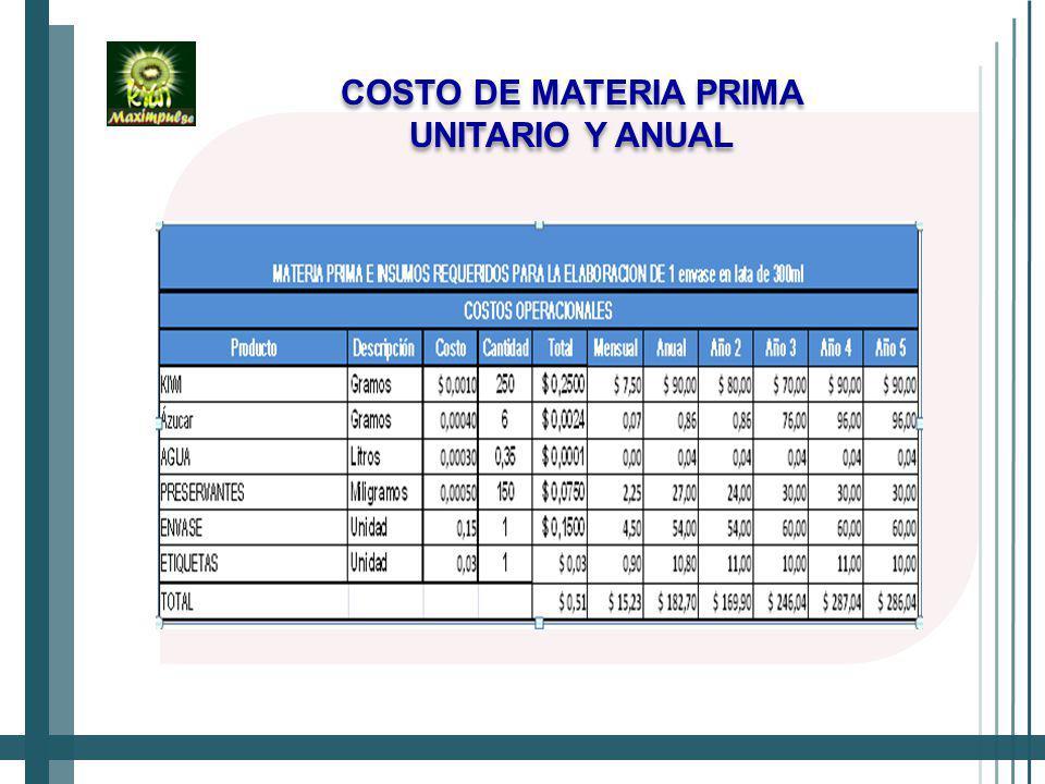 COSTO DE MATERIA PRIMA UNITARIO Y ANUAL