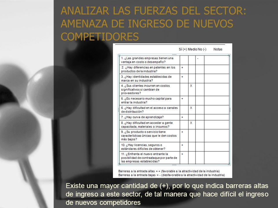 ANALIZAR LAS FUERZAS DEL SECTOR: AMENAZA DE INGRESO DE NUEVOS COMPETIDORES
