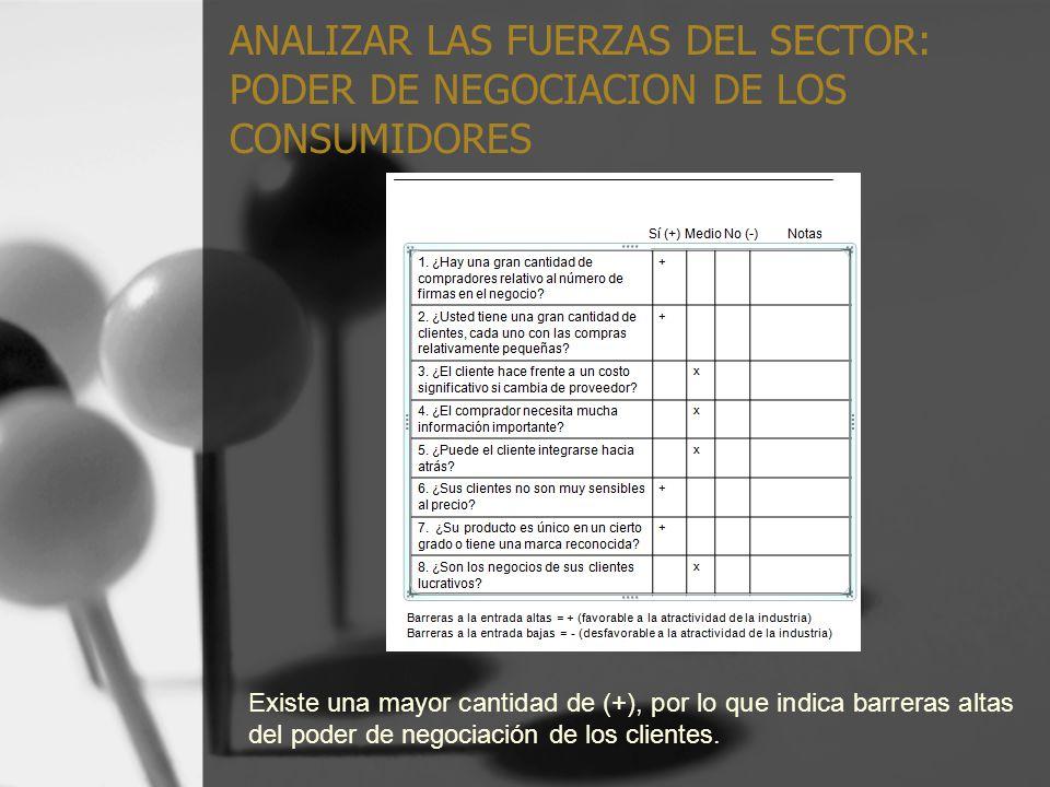 ANALIZAR LAS FUERZAS DEL SECTOR: PODER DE NEGOCIACION DE LOS CONSUMIDORES