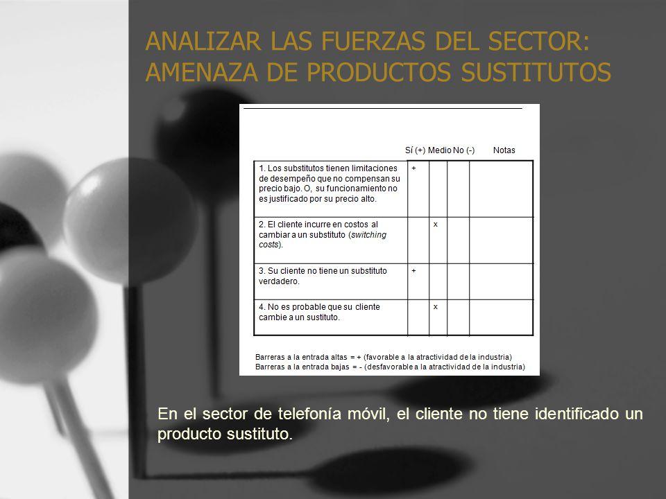 ANALIZAR LAS FUERZAS DEL SECTOR: AMENAZA DE PRODUCTOS SUSTITUTOS