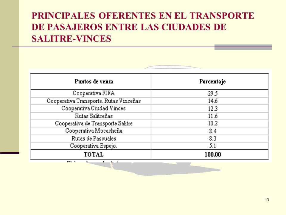 PRINCIPALES OFERENTES EN EL TRANSPORTE DE PASAJEROS ENTRE LAS CIUDADES DE SALITRE-VINCES