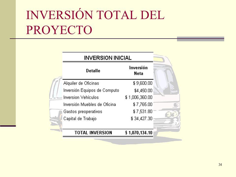 INVERSIÓN TOTAL DEL PROYECTO