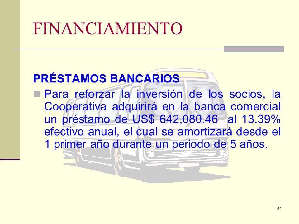 FINANCIAMIENTO PRÉSTAMOS BANCARIOS